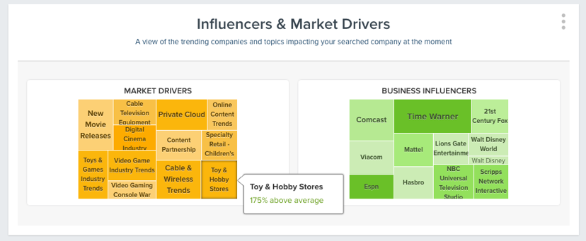 Influencers & Market Drivers - Hover