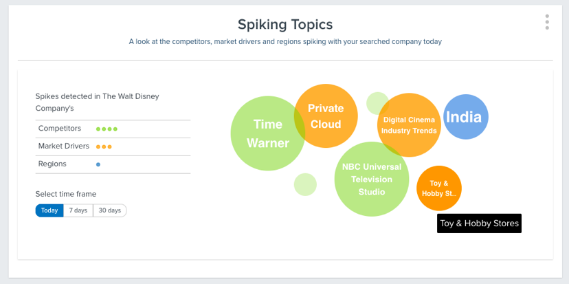 Spiking Topics - hover