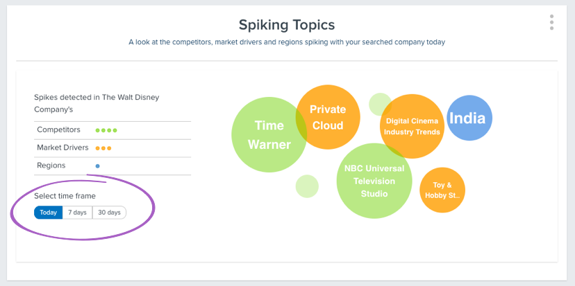 Spiking Topics