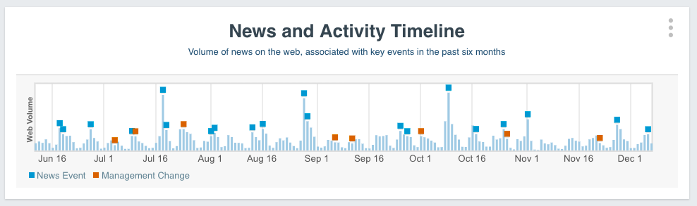 News and Activity Timeline - hover